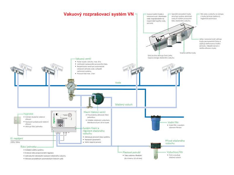 Adiabatické zvlhčování a chlazení Atomizer VN - Vakuový rozprašovací systém VN