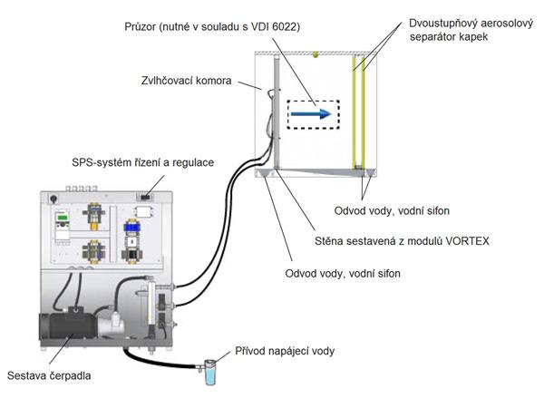 Hygromatik Atomizer LPS Vortex - obrázek č. 01 - Sestava adiabatického zvlhčovacího systému
