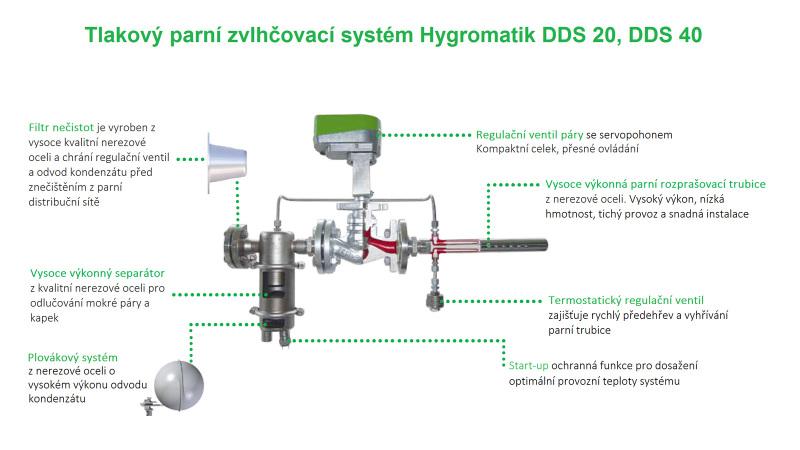 Hygromatik DDS - Tlakový parní zvlhčovací systém
