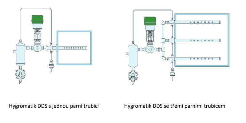 Hygromatik DDS - Tlakový parní zvlhčovací systém - s jednou a třemi parními trubicemi