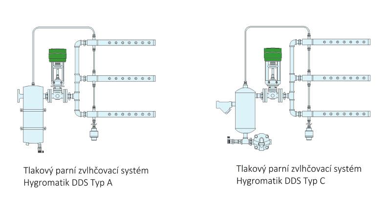 Hygromatik DDS - Tlakový parní zvlhčovací systém typ A a typ C