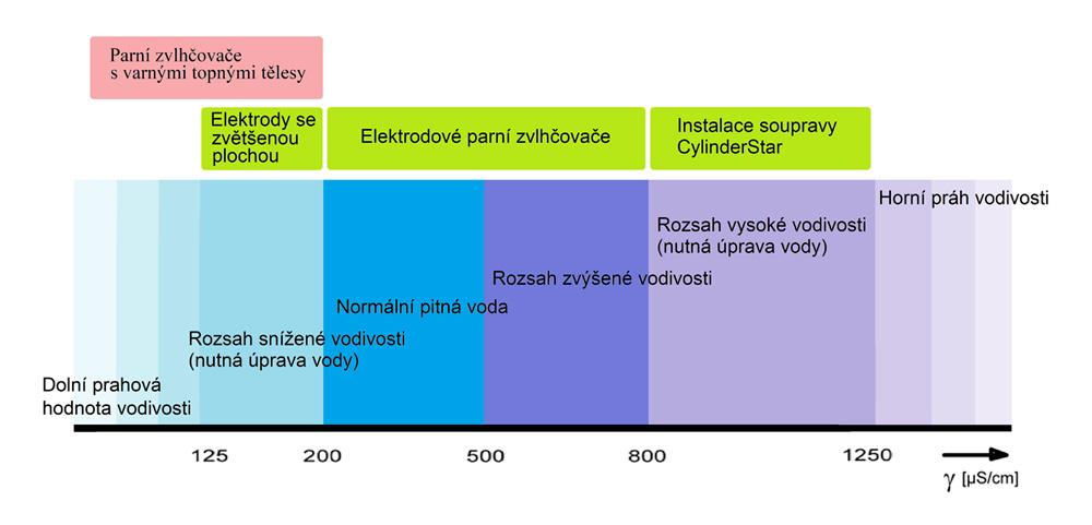 Vliv měrné vodivosti vody na provoz elektrodových parních zvlhčovačů