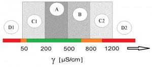 Doporučená vodivost napájecí vody udávaná v μs/cm pro parní